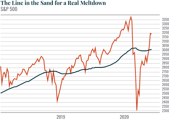 Chart: The Line in the Sand for a Real Meltdown