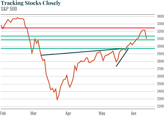 Chart: Tracking Stocks Closely