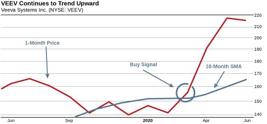Chart: VEEV