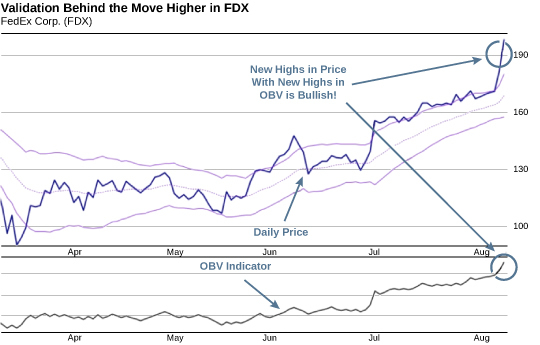 Validation Behind the Move Higher in FDX