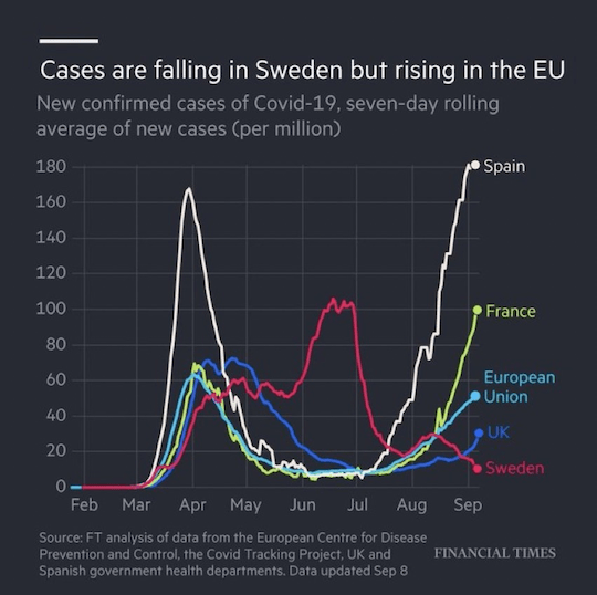 Cases are falling in Sweden but rising in the EU