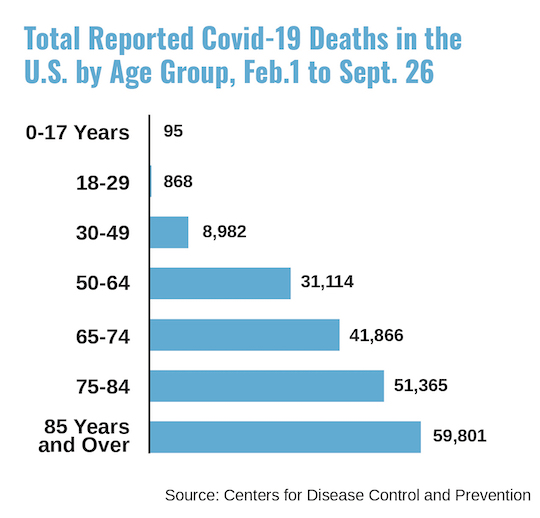 Distribution of Covid-19 deaths in US