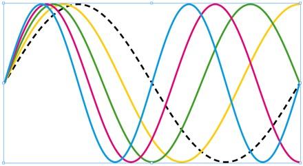 Image result for image sine wave