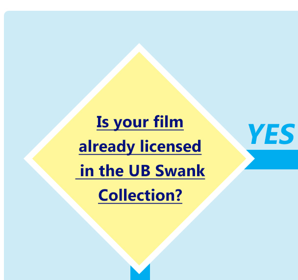 is your film already licensed in the UB Swank Collection