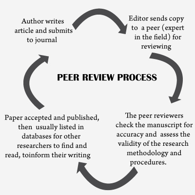 Peer reviewed journals