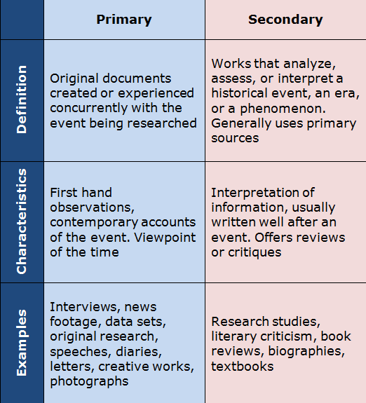 Primary Sources - Communication Studies - LibGuides at