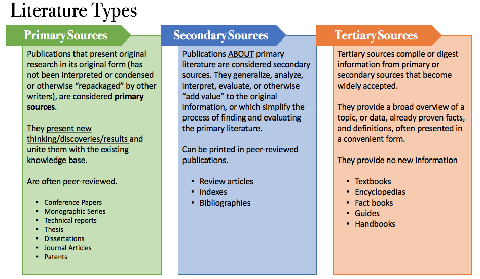 types of literature in research
