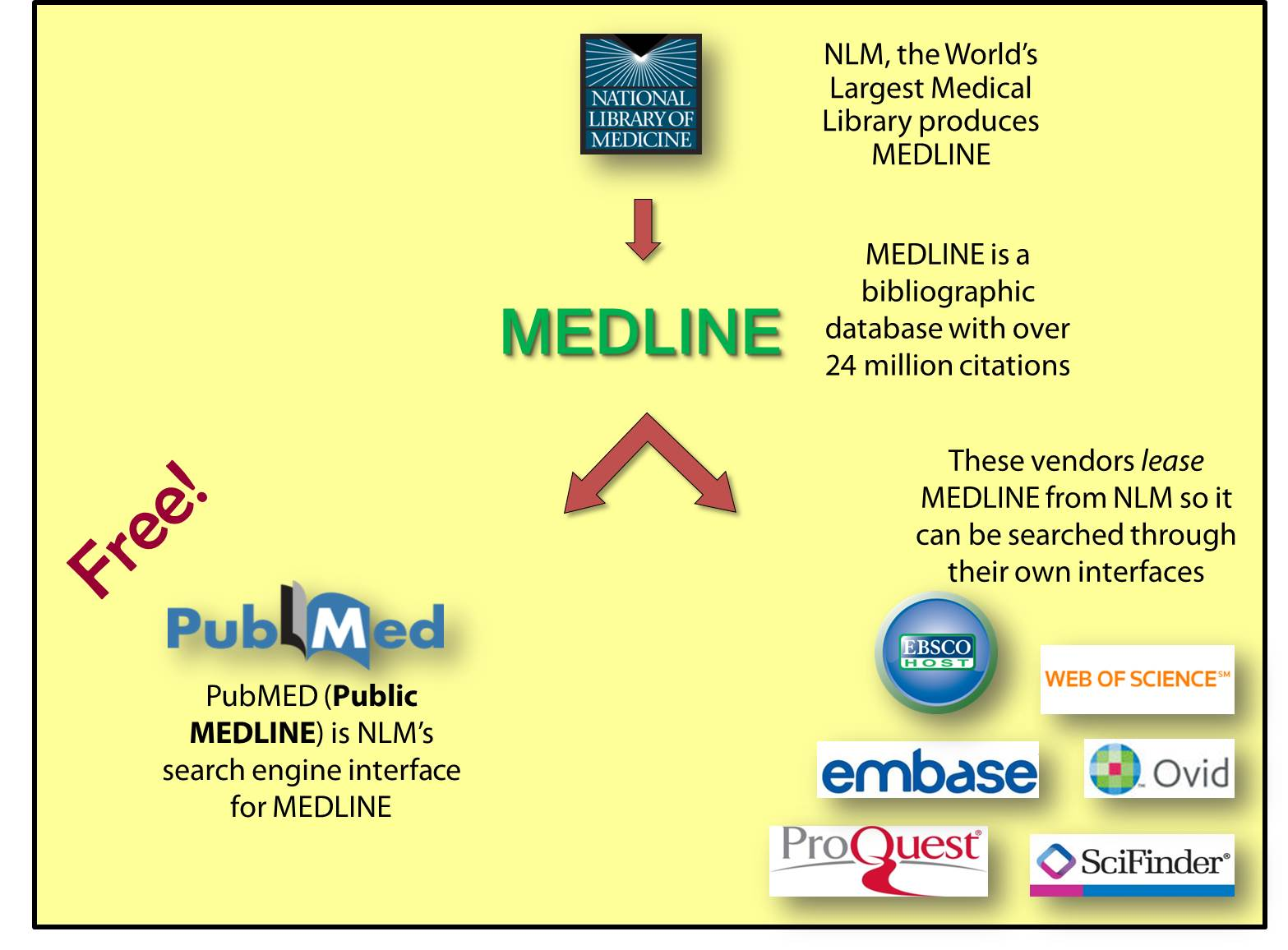 getting started - pubmed - searching medical literature