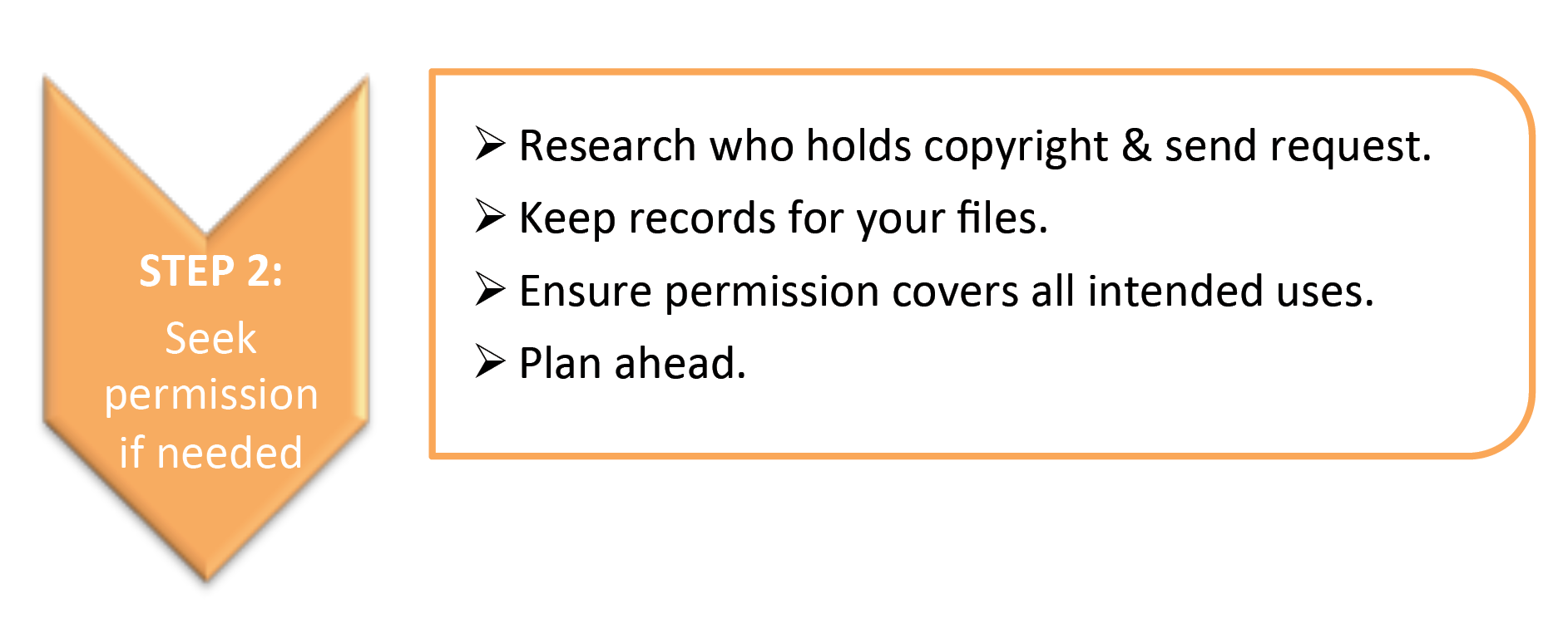 Dissertation copyright permission