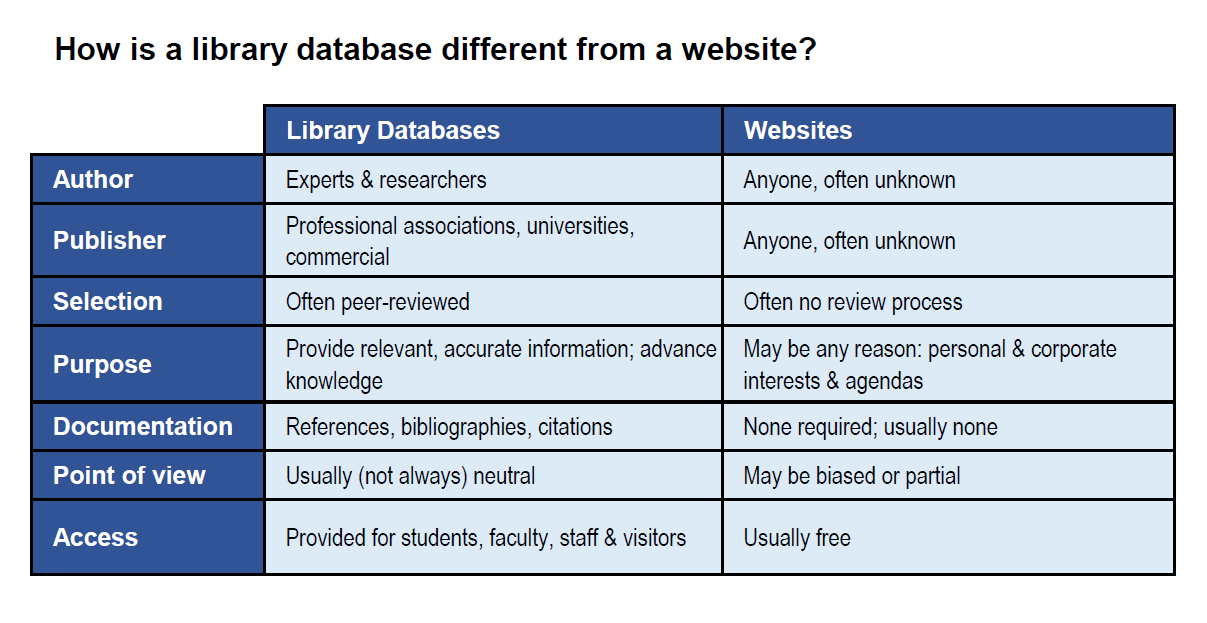 Chart describing some of the differences between library databases and websites