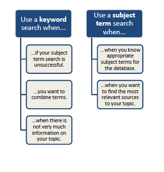 Use a keyword search when: 1. your subject search is unsuccessful 2. You want to combine terms 3. When there is not much information on your topic. Use a subject search when: 1. You know the subject terms in a database 2. When you want the most relevant sources.