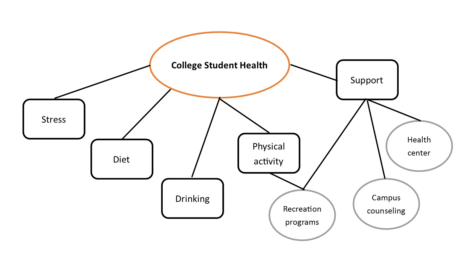 different aspects in well being essay or dissertation topic
