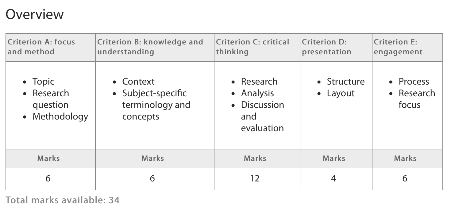 evaluation criteria paper essay A journal of the bsa medsoc group criteria for the evaluation of papers medical sociology online 6 volume 7 | issue 1 | february 2013 • in research with individuals, is it clear that there has not been selection of some.