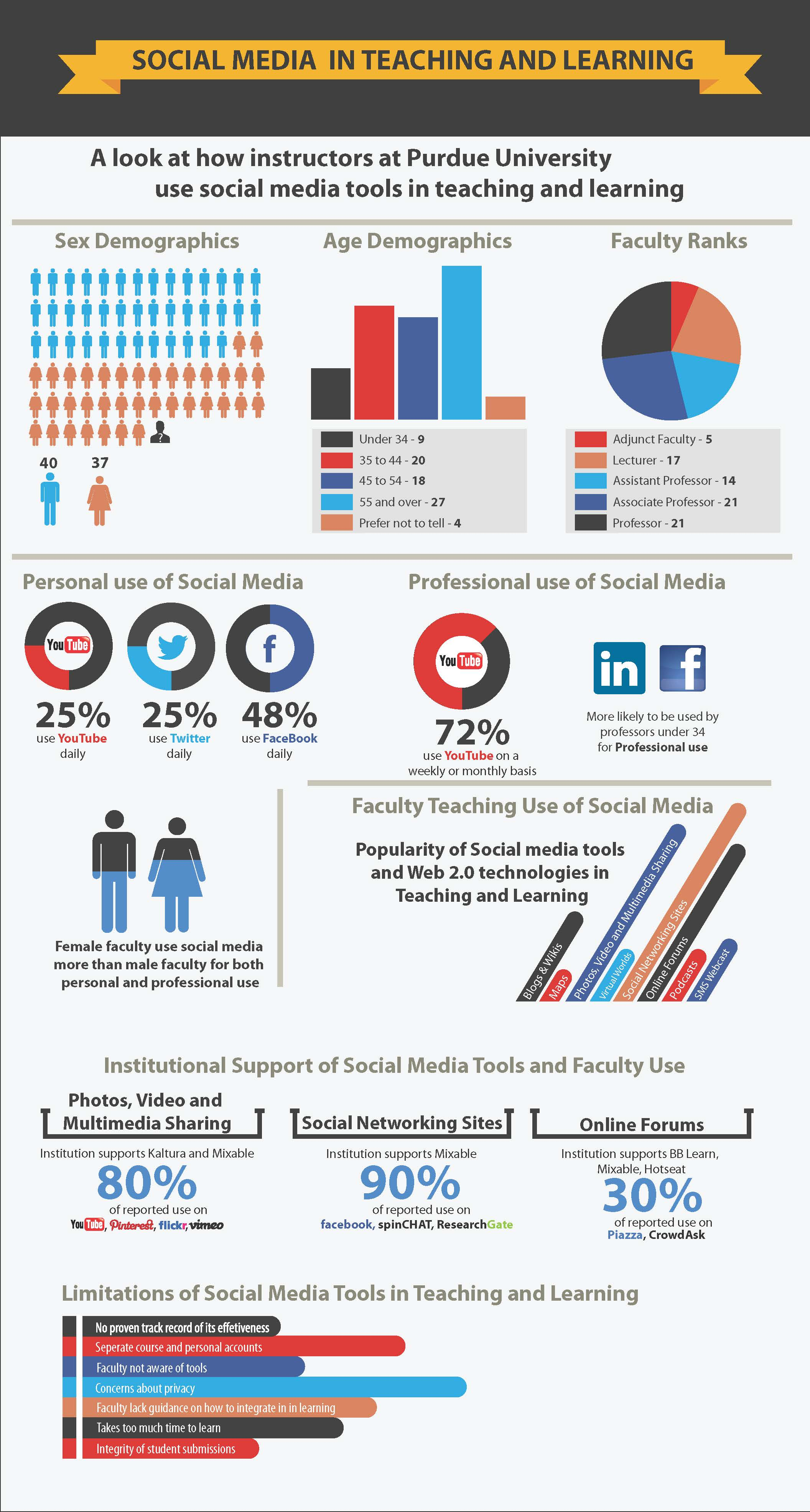 inforgraphic Purdue social media survey results