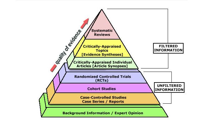 EPM Pyramid