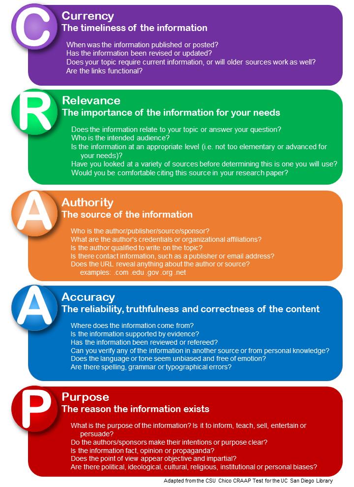 Evaluating research paper criteria