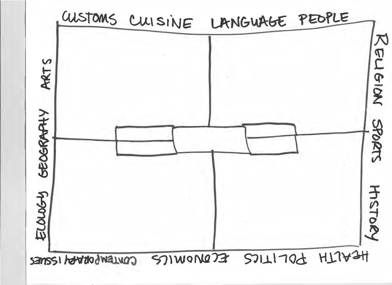 Brainstorming Eng101 Comp Rhetoric Libguides At