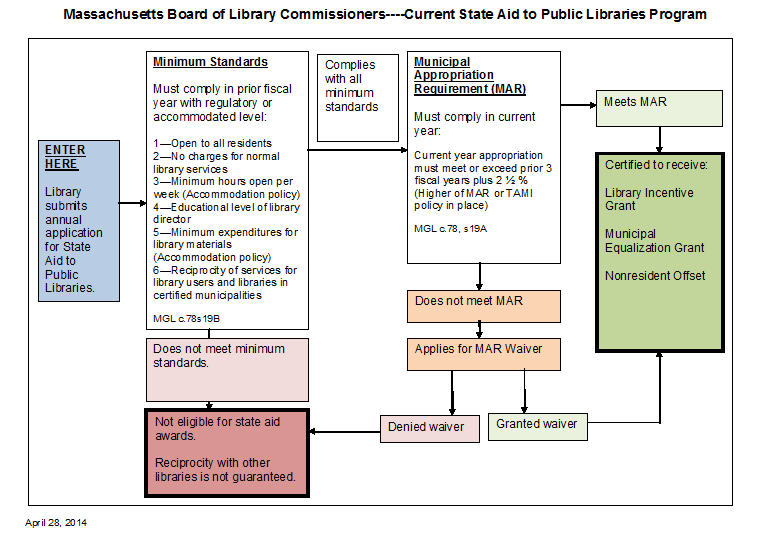 current state aid to public libraries program in Massachusetts