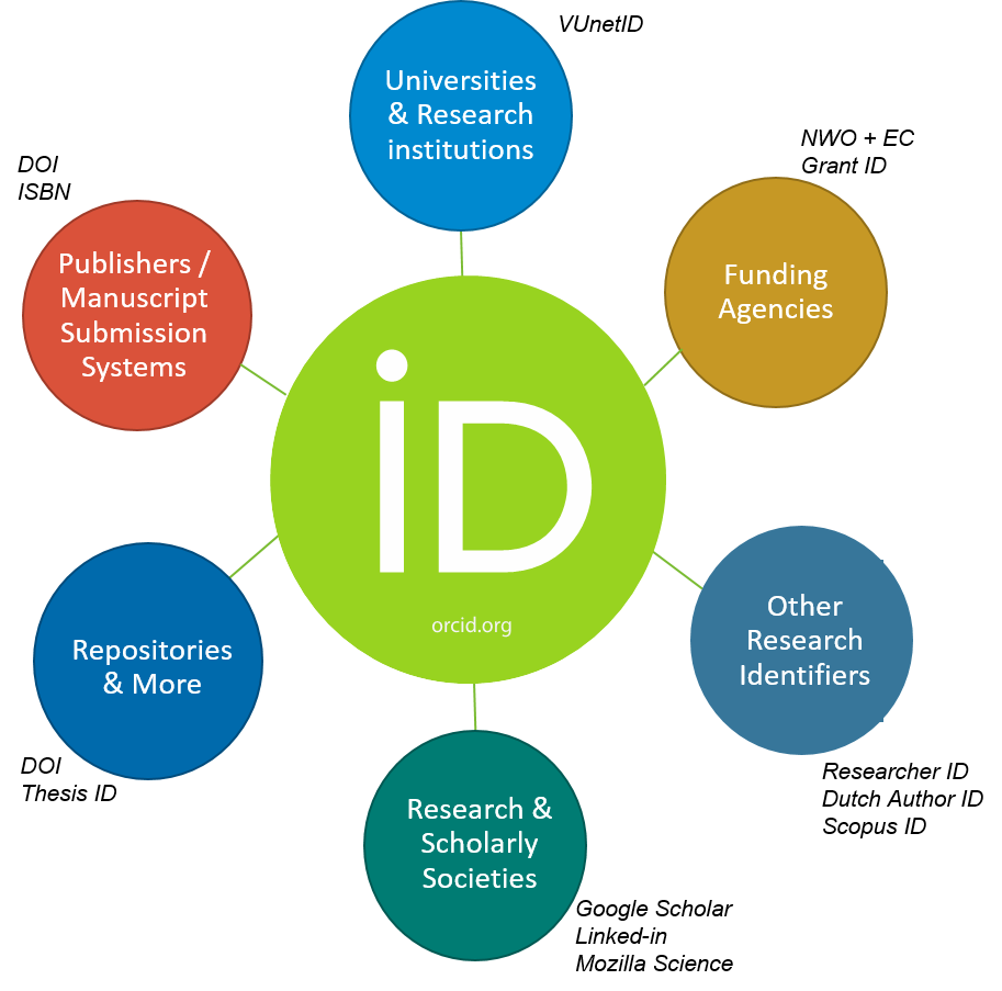 ORCiD as a HUB
