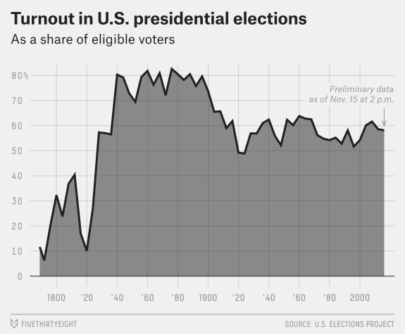Graph of voter turnout in U.S. presidential elections