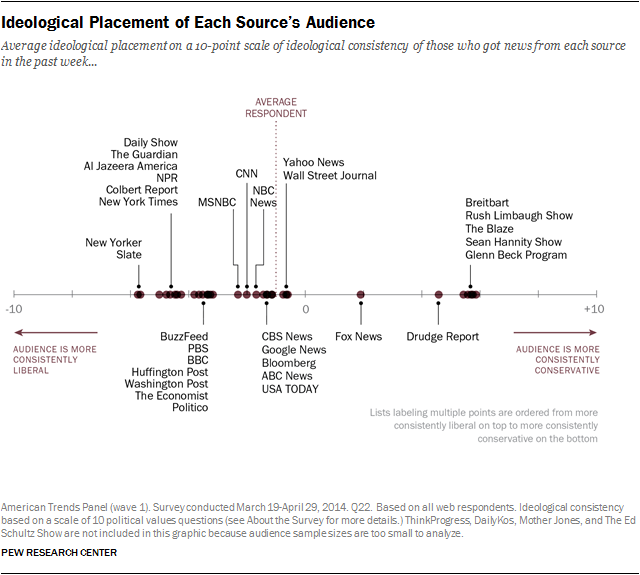 Ideological placement of each source's audience for various major news outlets