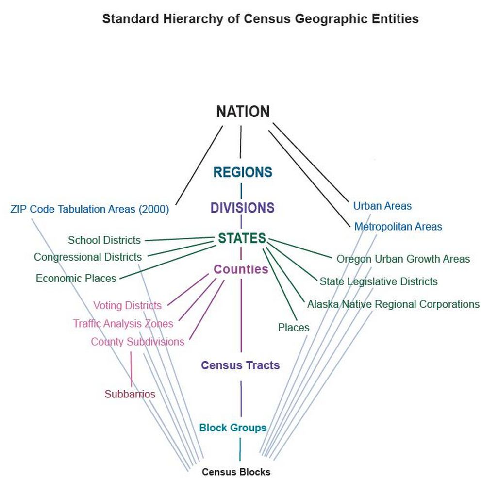 Census Geography. The Census Department distributes data for various  geographic areas up to the national level. Click on the link below to see a  diagram ...