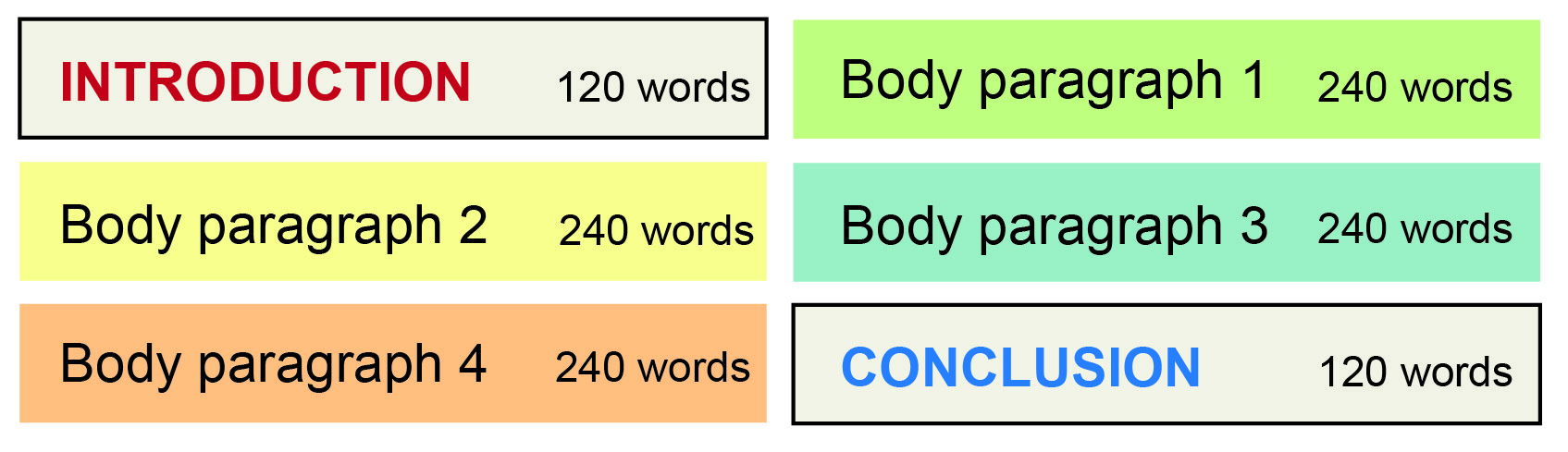 Box plan with word count