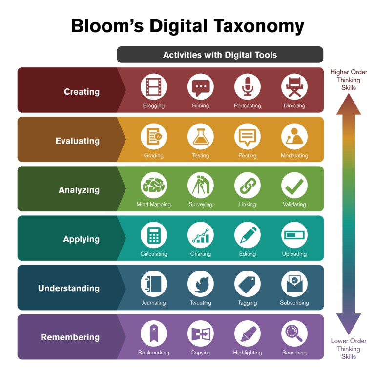 Bloom S Taxonomy Technology Integration Technology Tools