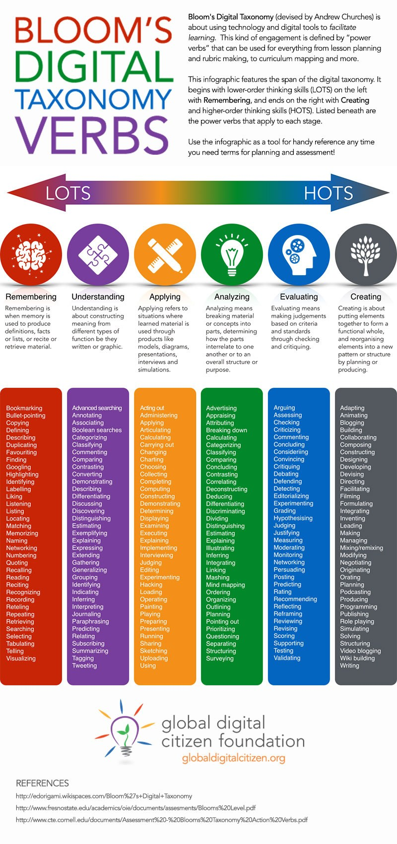 Bloom's Taxonomy & Technology Integration - Technology Tools