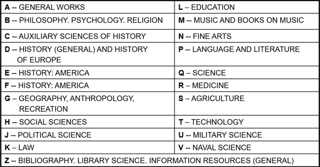 Image result for library of congress classifications