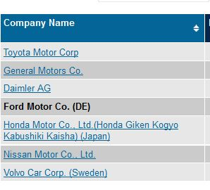 list of Ford competitors, like Toyota and GM