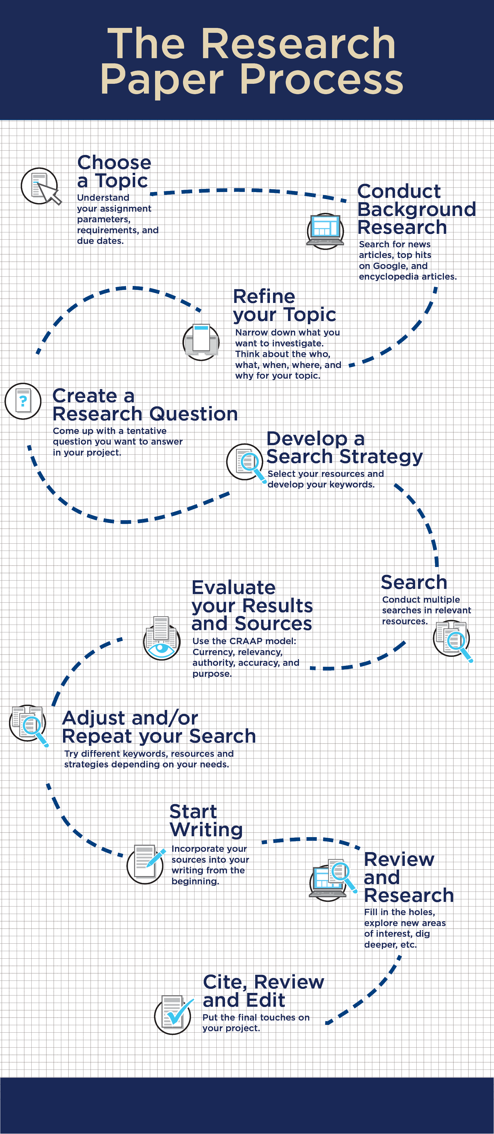 "infographic on the research process. Use the ""text version"" tab for the plain text."