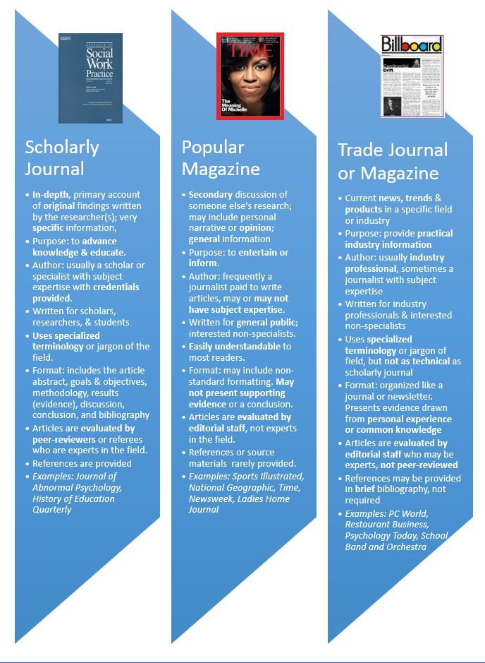 Comparing Scholarly & Popular Sources