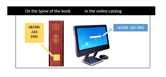 the call number on the spine of the book will be the same call number as listed in the online catalog