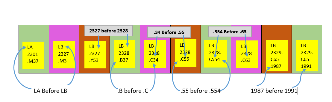 this shows a series of call numbers in order. the second line should be ascending so 2327 would come before 2328. The third number is read like a whole number so period C 3 4 comes before period C 5 5 and period C 5 5 comes before period C 5 5 4. however Period C 6 3 would come after these.