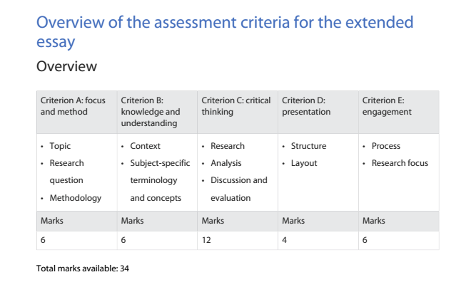 ib extended essay rubric 2014 Victoria ingram 9 march 2018 - 08:06 dear heather, do you perhaps have an overview of the grade boundaries for the extended essay i am only able to find the old one.