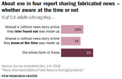 About one in four report sharing fabricated news