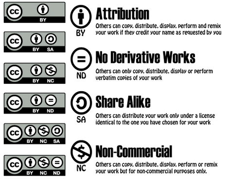 Images shows the three types of Creative Commons licenses