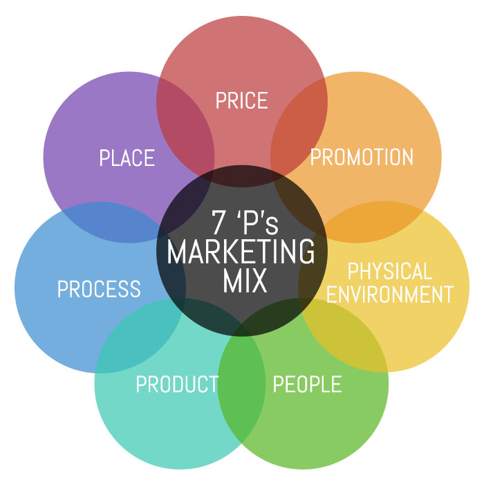 The 7 Ps of Marketing: Price, Promotion, Physical Environment, People, Product, Process, Place