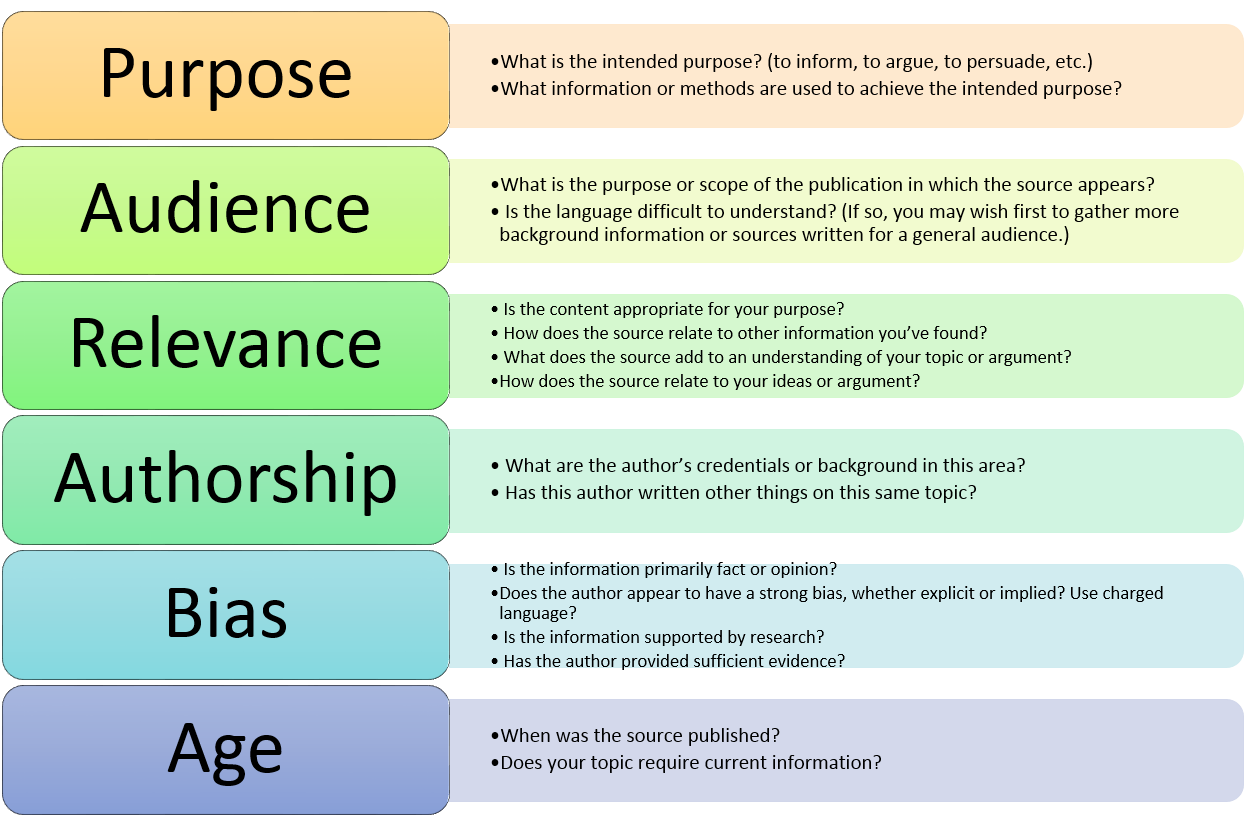 Qualtiy of your source is based on purpose, audience, relevance, authorship, bias, and age