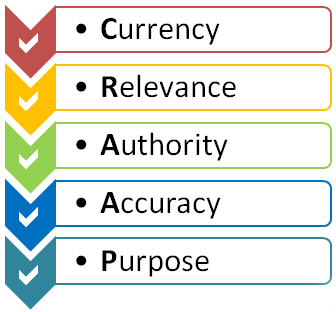 Currency/Relevance/Authority/Accuracy/Purpose