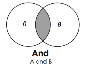 VENN DIAGRAM: AND