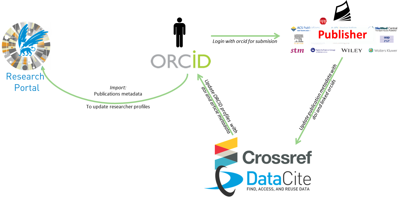 database administrator opleiding
