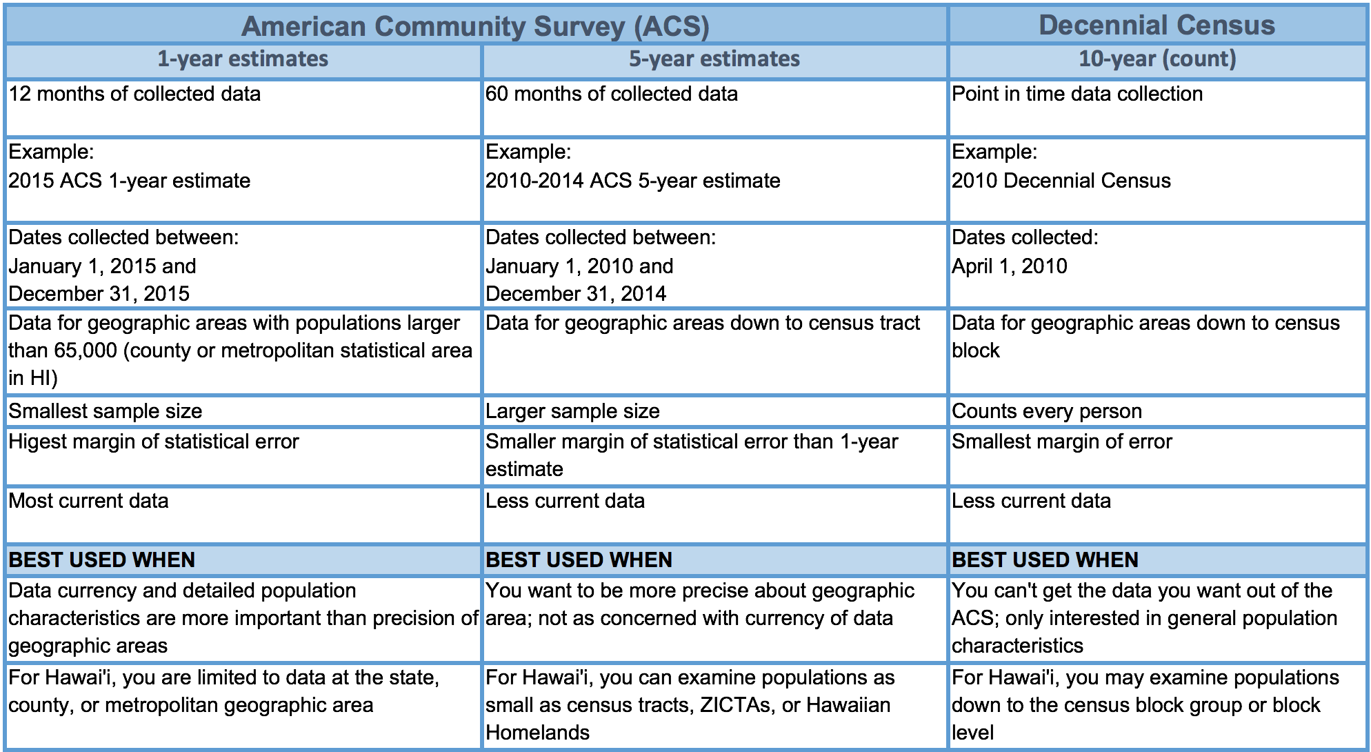 table comparing american community survey and decennial census