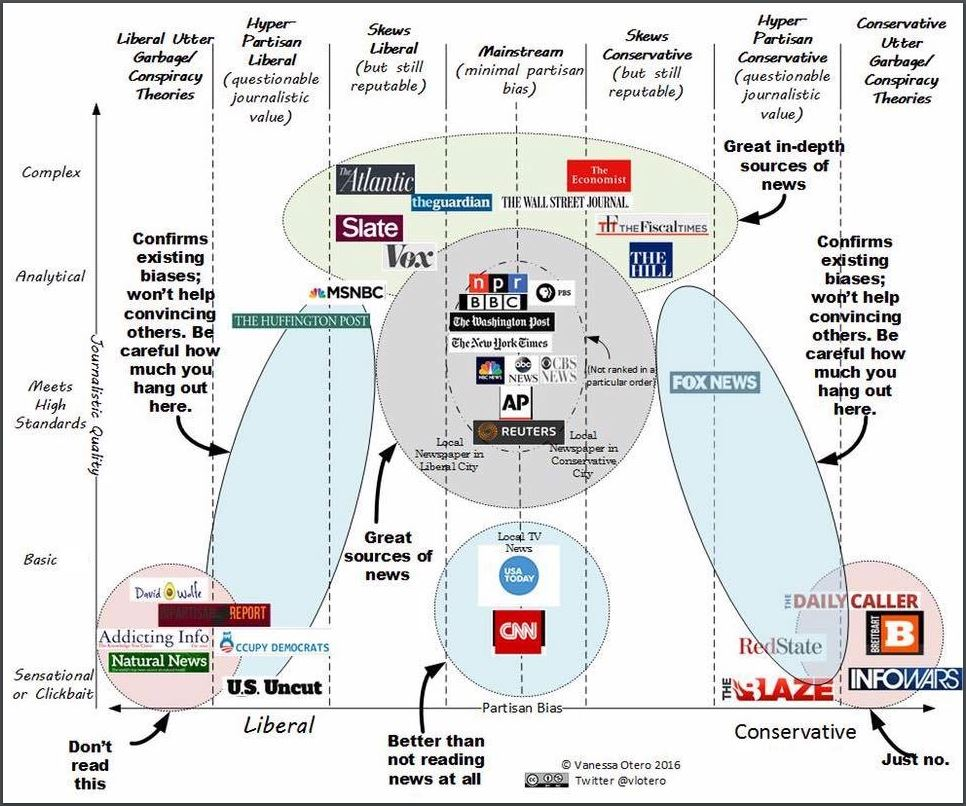 A debated, quick guide to popular news sources