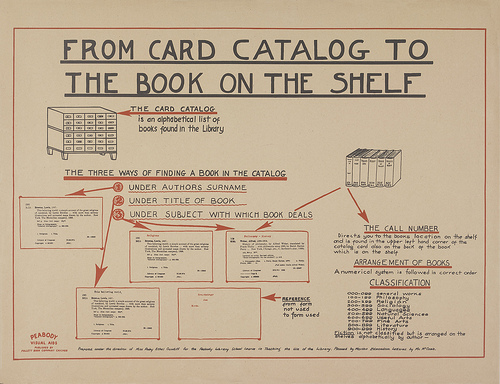 library catalog card template kleo beachfix co