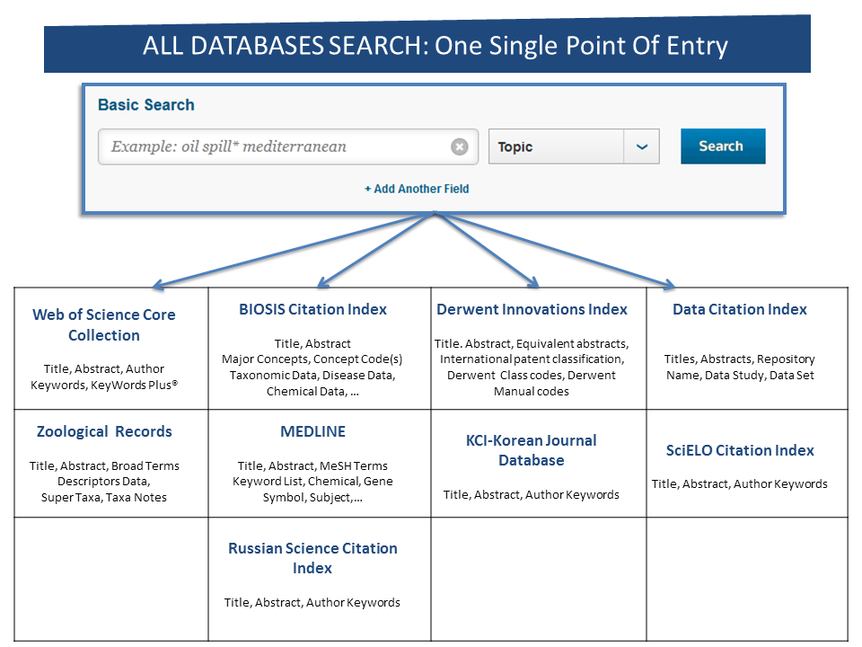 Search All Databases Web Of Science Platform Libguides