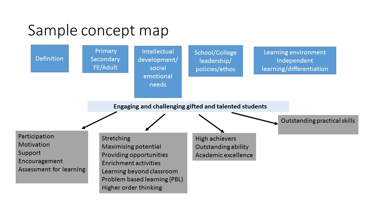 Pgce assignments