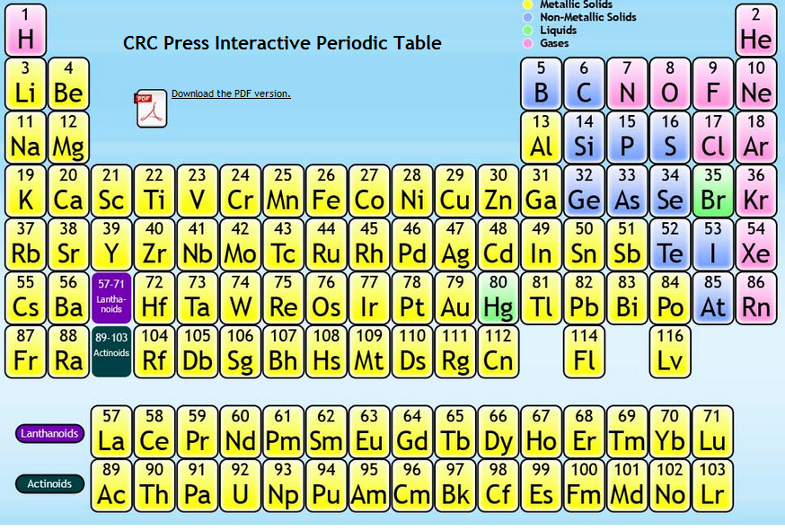 Periodic Table Science Food Technology Libguides At University