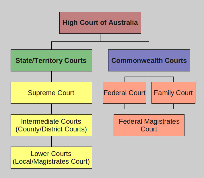 An introduction to the australian judiciary system